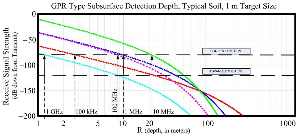 GPR Depth Chart 1 m Target