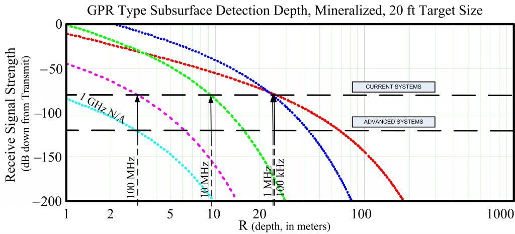 GPR Depth Chart 20 ft Target